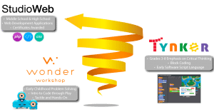 Spiraled Technology Skills Curriculum from Sunburst Digital: Teach Coding, Programming and More!